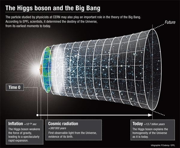 September 21, 2011 -Higgs Boson, the greatest riddle in all of physics, may hold the key to understanding the evolution of the universe from its birth, a group of physicists at Ecole Polytechnique Federale De Lausanne (EPFL) say. The race is still on for CERN scientists to identify the elusive Higgs Boson, which is considered the Holy Grail of particle physics. Scientists say this 'God' particle would also help to explain why the majority of elementary particles have mass, and that the universe wouldn't be the same without it.